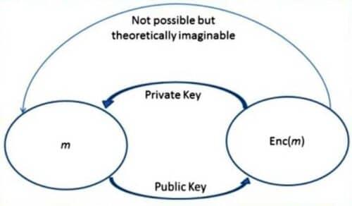 Ключи биткоин