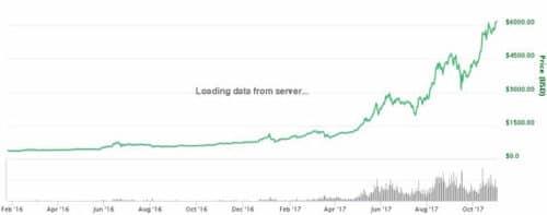 Рост курс биткоина