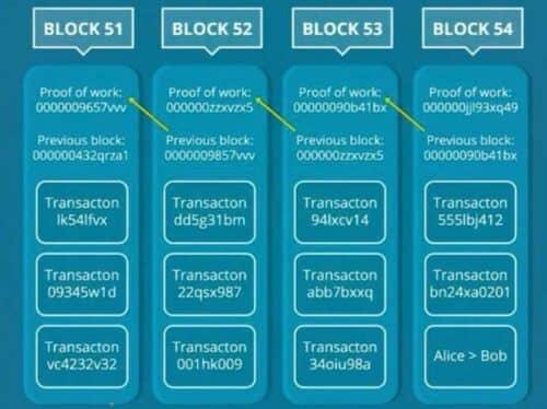 Блоки транзакций