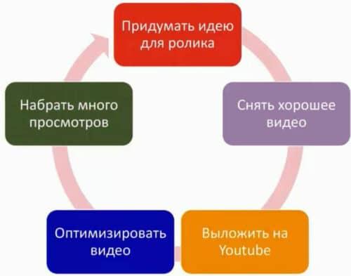 Набор подписчиков