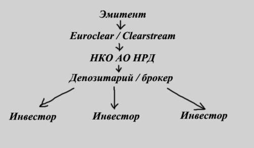 Схема общения эмитента с инвестором
