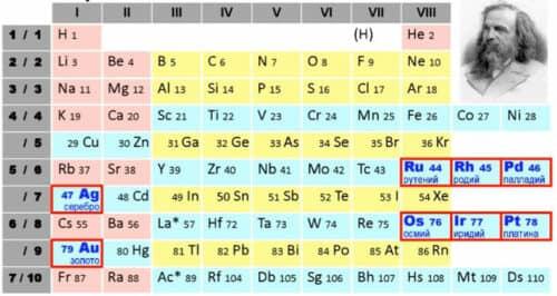 Таблица Менделеева драгметаллы