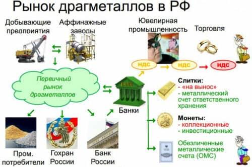 Рынок драгметаллов в России