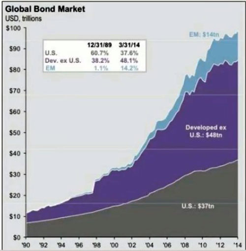 Долг на рынке облигаций