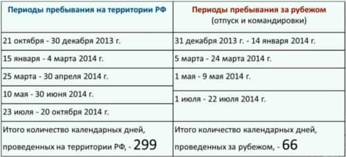 Пребывание в РФ 183 дня для резидента