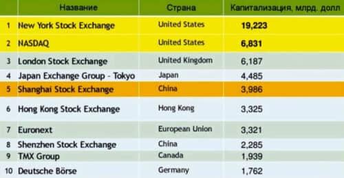 Финансовые рынки торгов