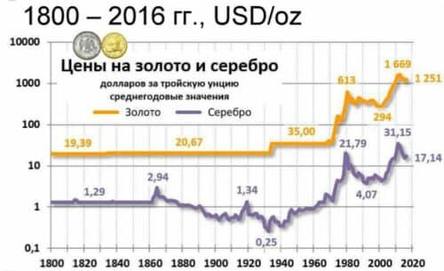 Соотношение цены золота и серебра