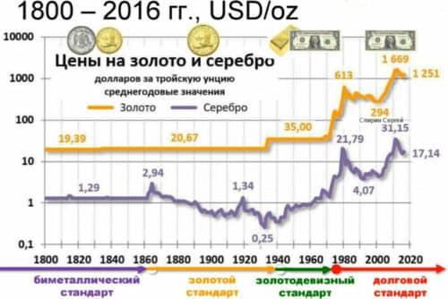 Цены на золото и серебро