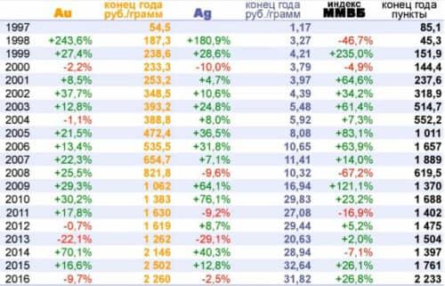 Российская биржа ММВБ