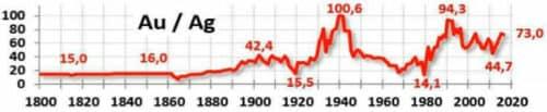 Соотношение золота и серебра