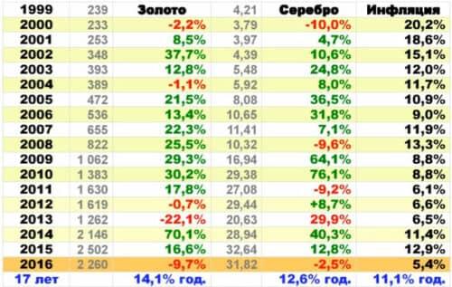 Рост золота и серебра в России