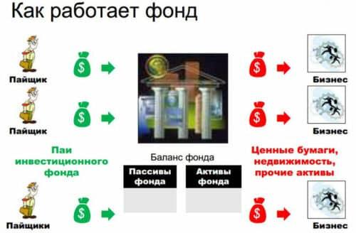 Как работает фонд