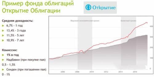 Доходность облигаций Открытие