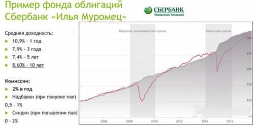 Облигации Илья Муромец доходность