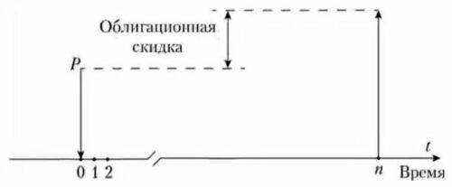 Дисконтная облигация