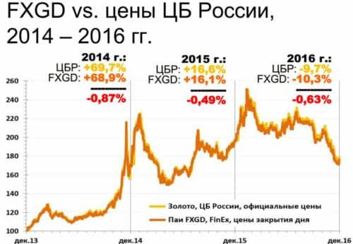 Золотой ETF фонд