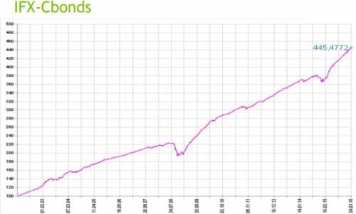 Индекс облигаций