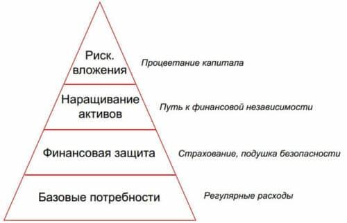 Пирамида личного бюджета