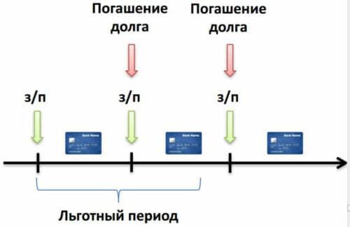 Заработок на кредитной карте