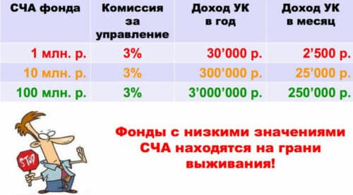 СЧА ПИФов