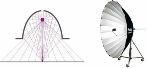 параболический рефлектор