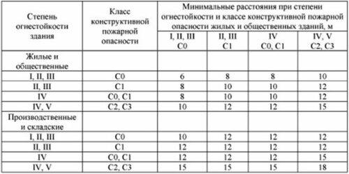 Пожарные нормы в России