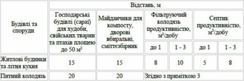 Пожарные нормы для Украины