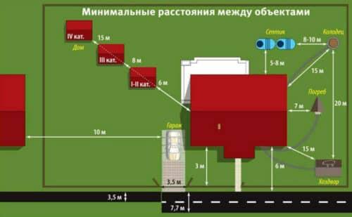 Расстояния между объектами на участке