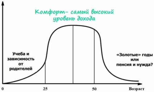 Кривая получения дохода