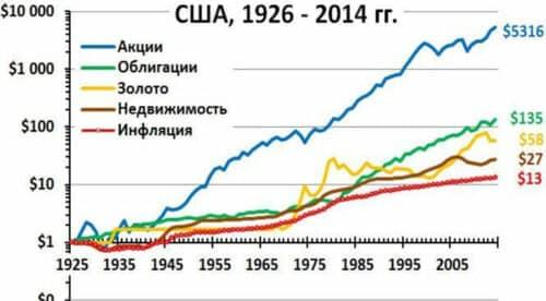 Доходность и инфляция