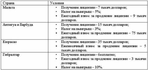 Покупка лицензии азартные игры