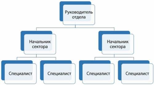 Линейная структура подразделеня