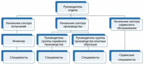Линейно-функциональная организационная структура предприятия
