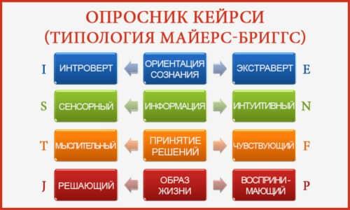 Типология Майерс - Бриггс