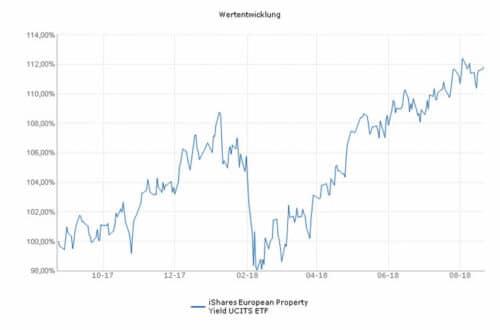 iShares фонд недвижимости Европы