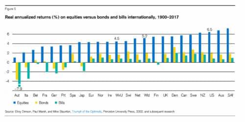 Реальная доходность по странам