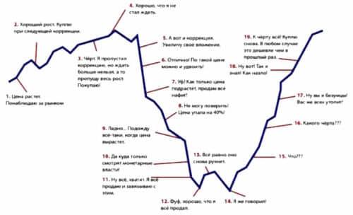 Поведение инвесторов