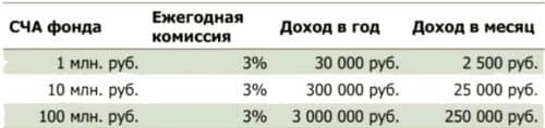 Выбор инвестиционного фонда