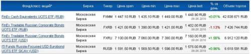 ETF облигаций