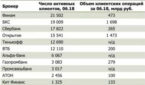 Крупнейшие брокеры России