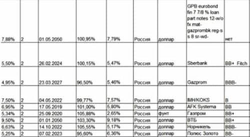 Российские облигации доходность