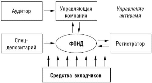 ПИФ схема работы