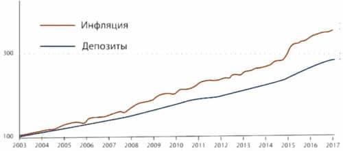 Инфляция и депозиты в банках