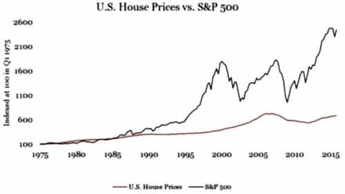 Доходность акций в США