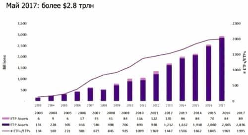 Рынок ETF в США