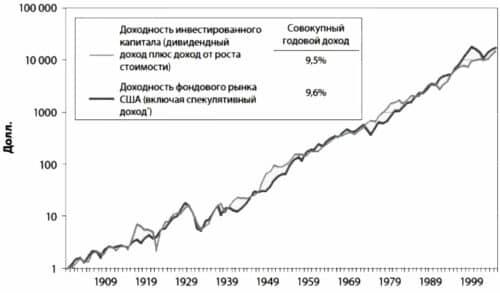 Фонд следует за индексом на фондовом рынке