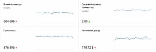 Доход с YouTube канала