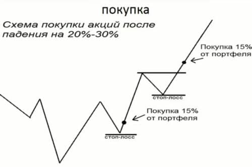 Покупка акций по частям