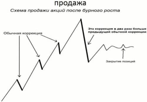 Продажа акций