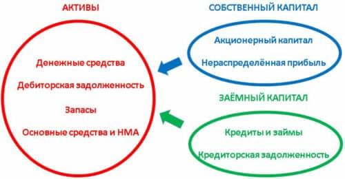 Структура активов